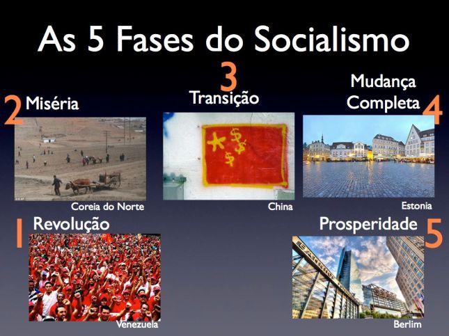 5 Fases do Socialismo