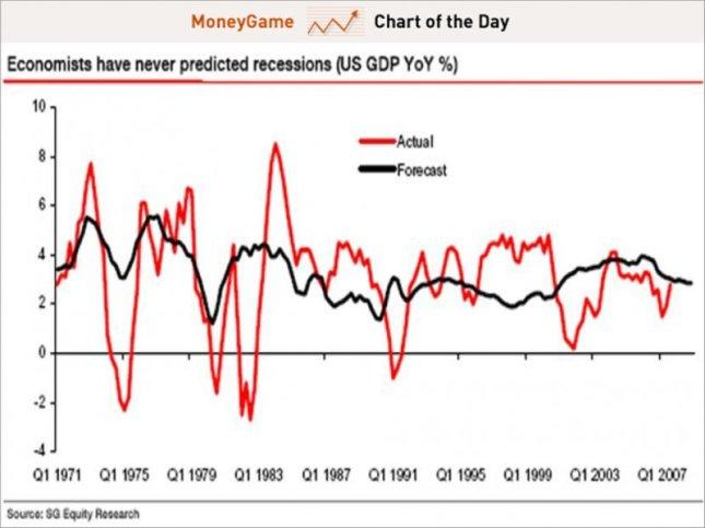 economists-forecasts